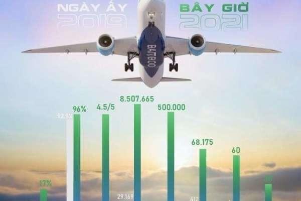 Riêng trong tháng 7, 8, Bamboo Airways tiếp tục chào đón thêm 2 thành viên mới
